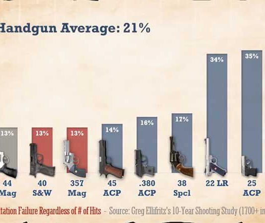 best handgun caliber