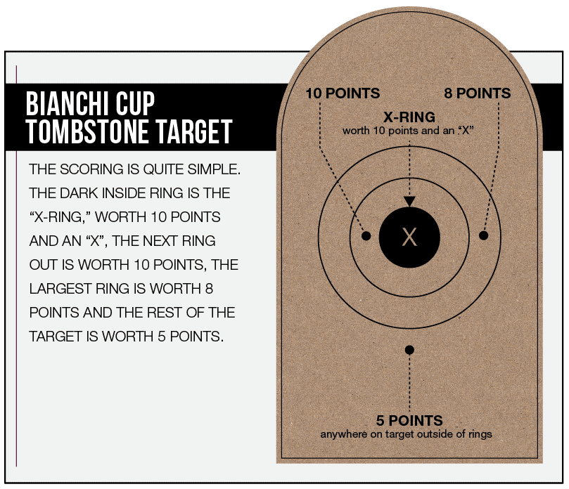 Bianchi Cup Scoring
